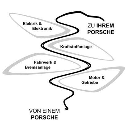 Sportwagen Rau - Philosophie